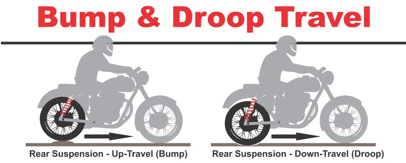 Changing your Motorcycles Shocks to Get Lower Bump and Droop Illustration
